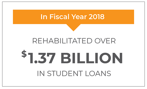 In Fiscal Year 2018: Rehabilitated over $1.37 billion in student loans