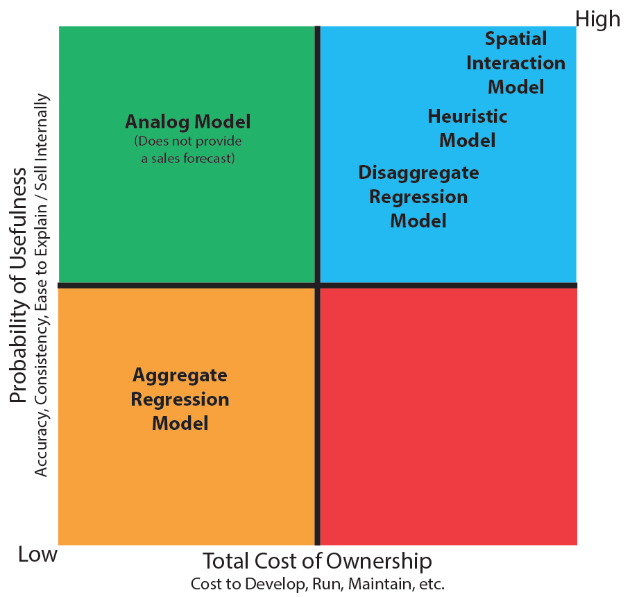 Analogy model modeling