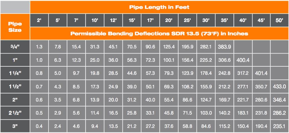 BlazeMaster CPVC pipe length in feet