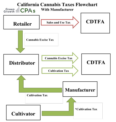 Cannabis-Taxes-with-Manufacturer2