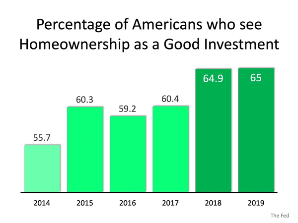 Chart: Percentage of Americans who see homeownership as a good investment