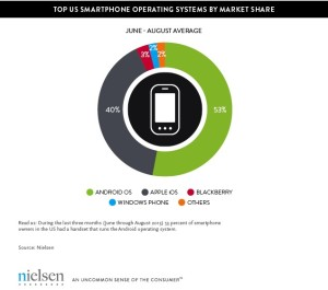 Nielsen Info Graphic | Smartphone OS