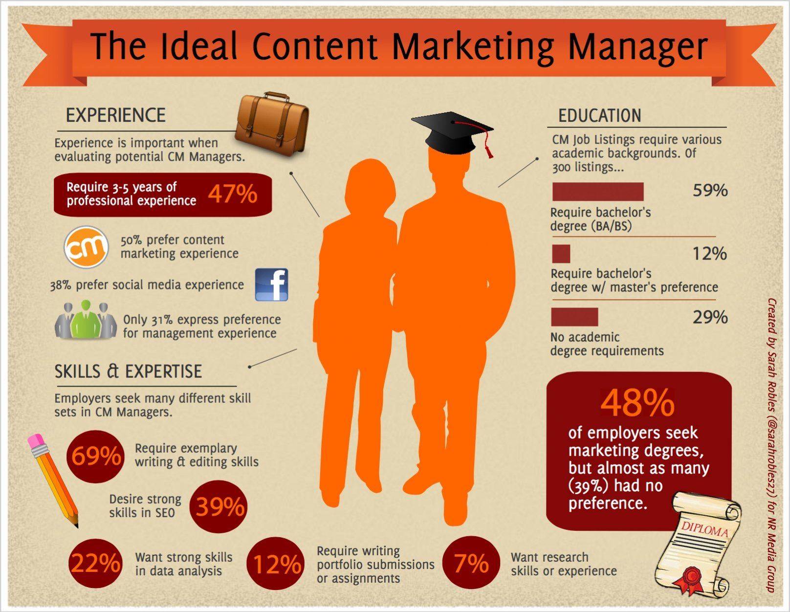 ideal content marketing manager