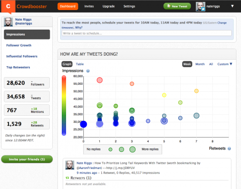 Social Media Measurement and Analytics Tools -- Crowdbooster for Twitter