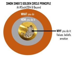 Simon Sinek and #Sochi 2014 - NR Media - Morgan Meade