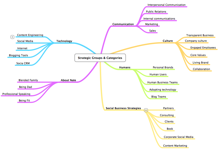 Mind Map Blog Categories