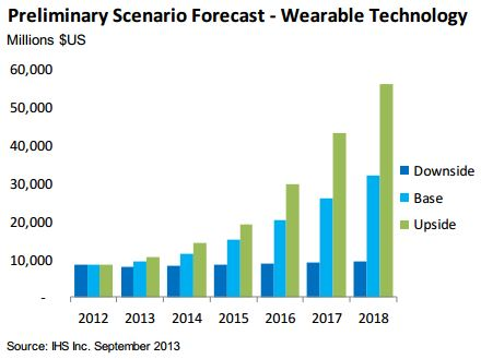 Wearable Technology Industry Forecast