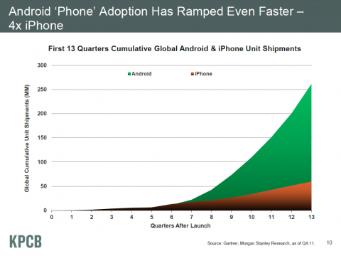 Smartphone Adoption and the iPhone VS Android App Conundrum