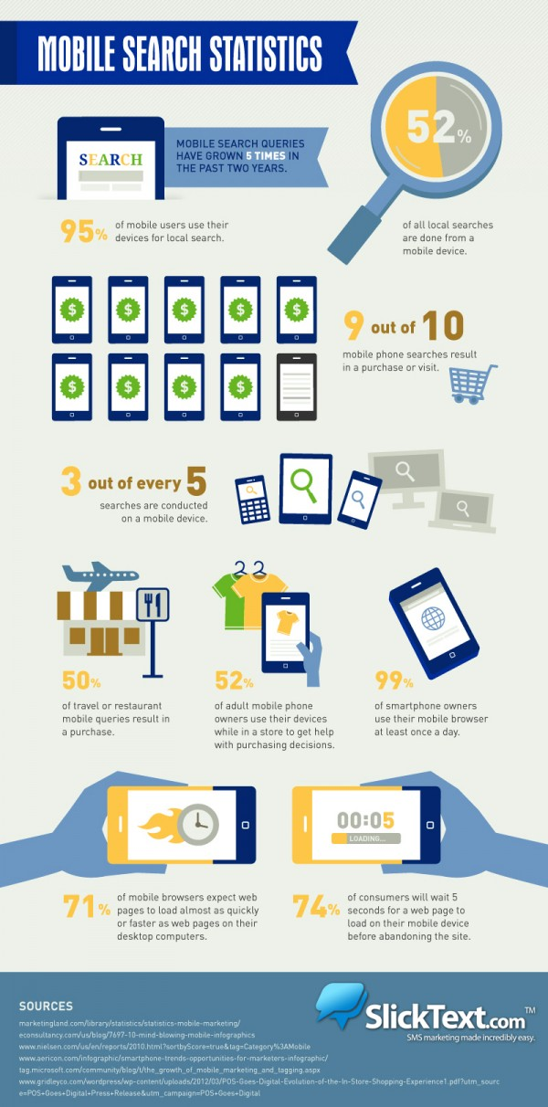 Mobile Search Infographic MD Web Pro