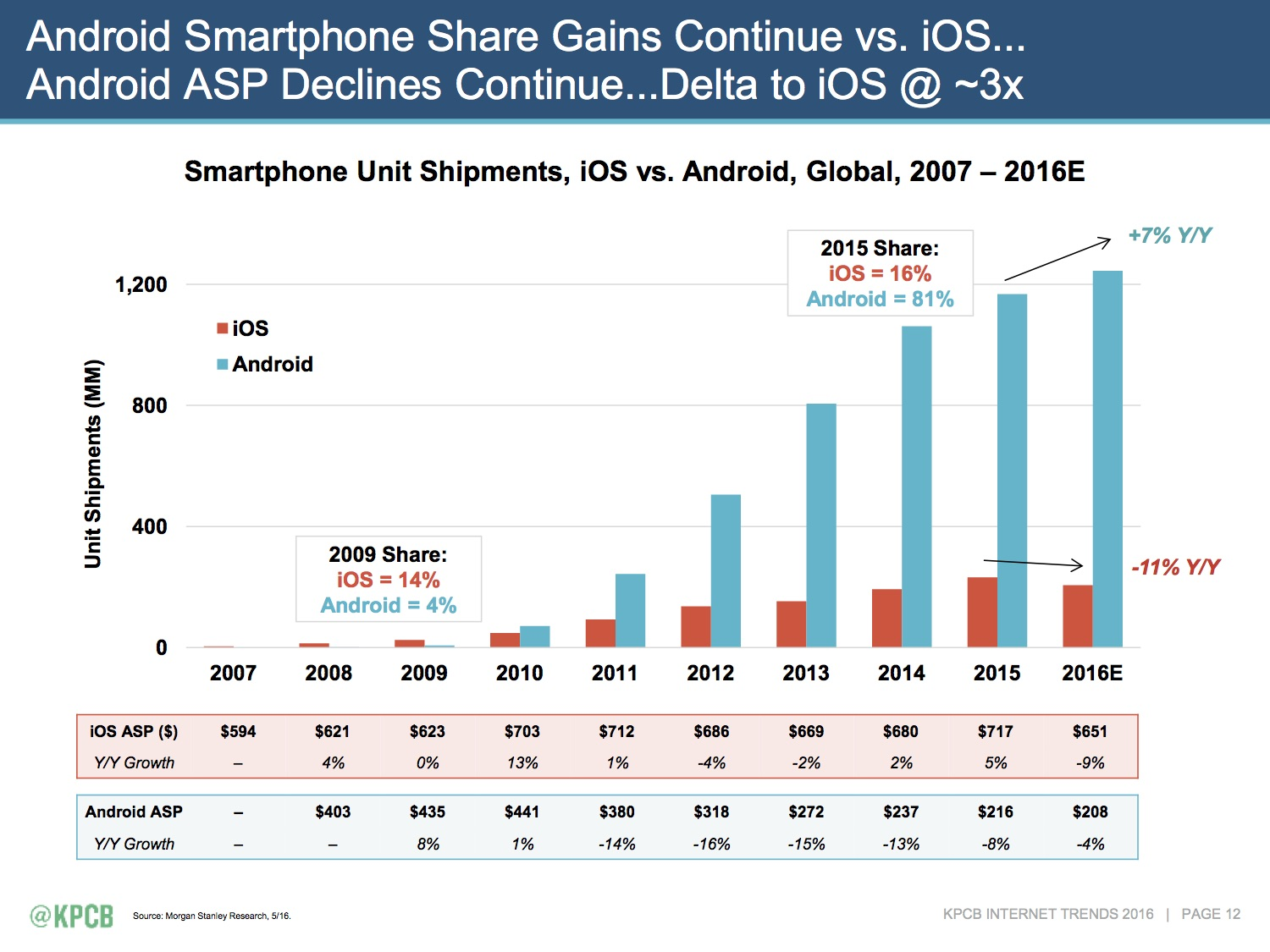 5x_more_android_smartphones.jpg