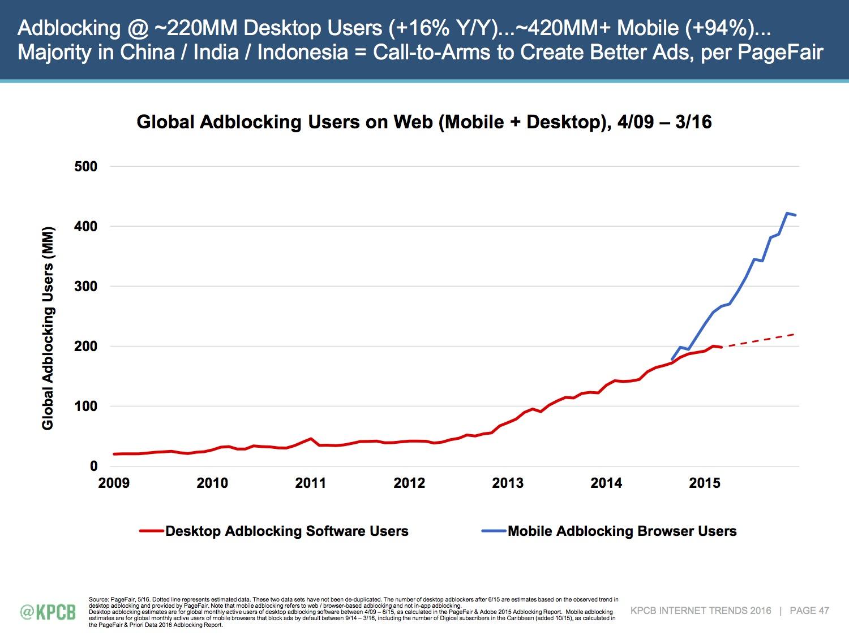 mobile_adblock_usage.jpg