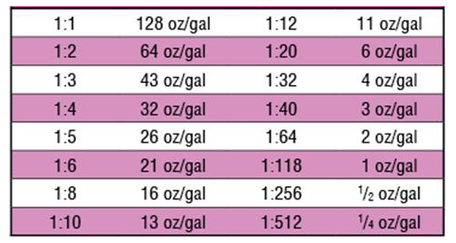 Cleaning Chemical Dilution Ratios & Liquid Metric Conversion