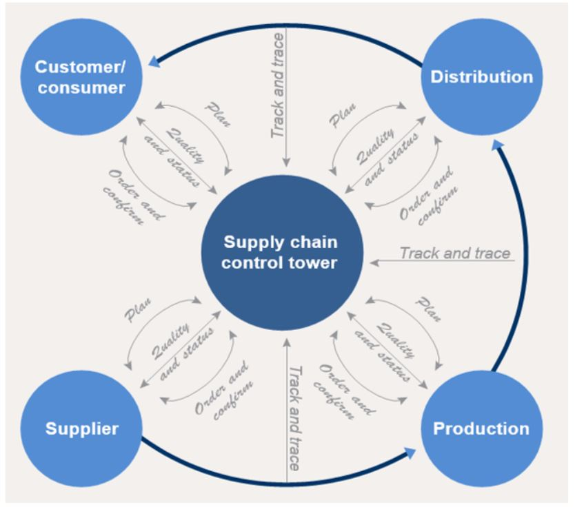 Digital Enabled Supply Chain