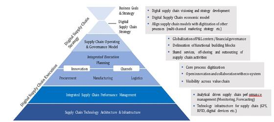 Figure Digitizarion of Supply Chain Framework-1
