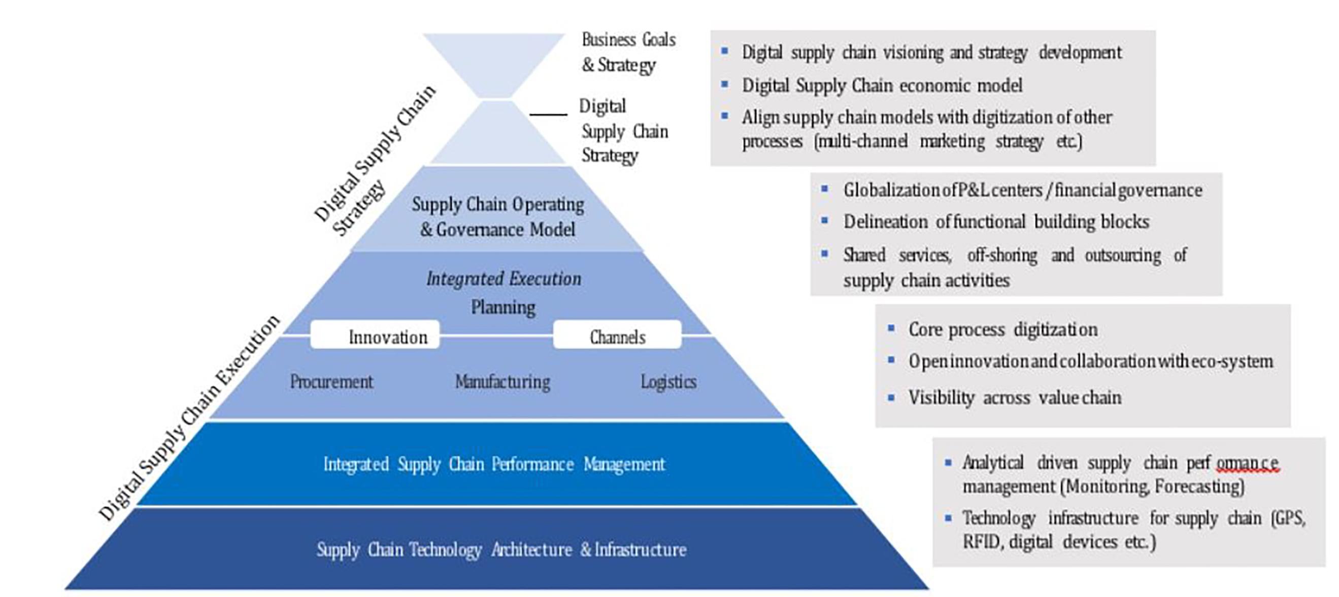 Figure Digitizarion of Supply Chain Framework-1