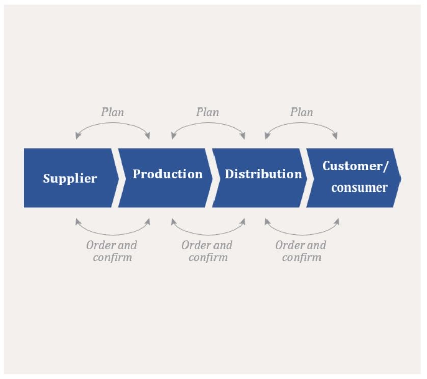 Traditional Supply Chain Model