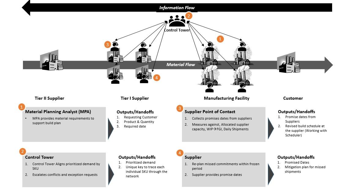 demand prioritization process