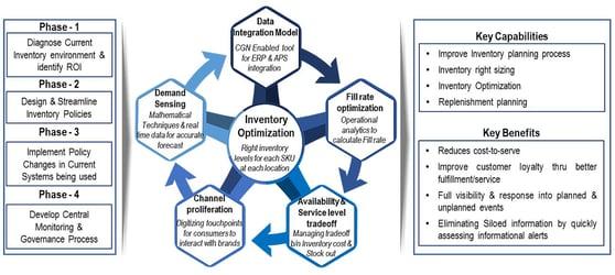 inventory management framework2