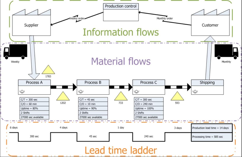 lean flows-1