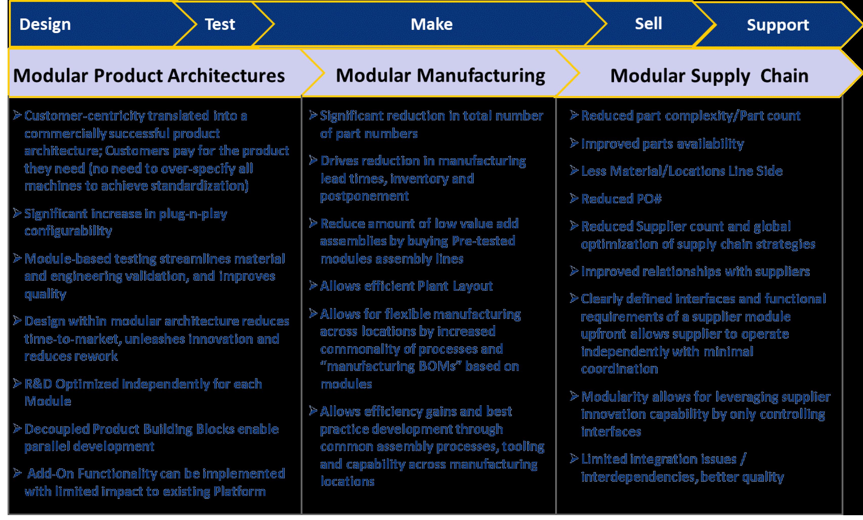 modular product architecture-3