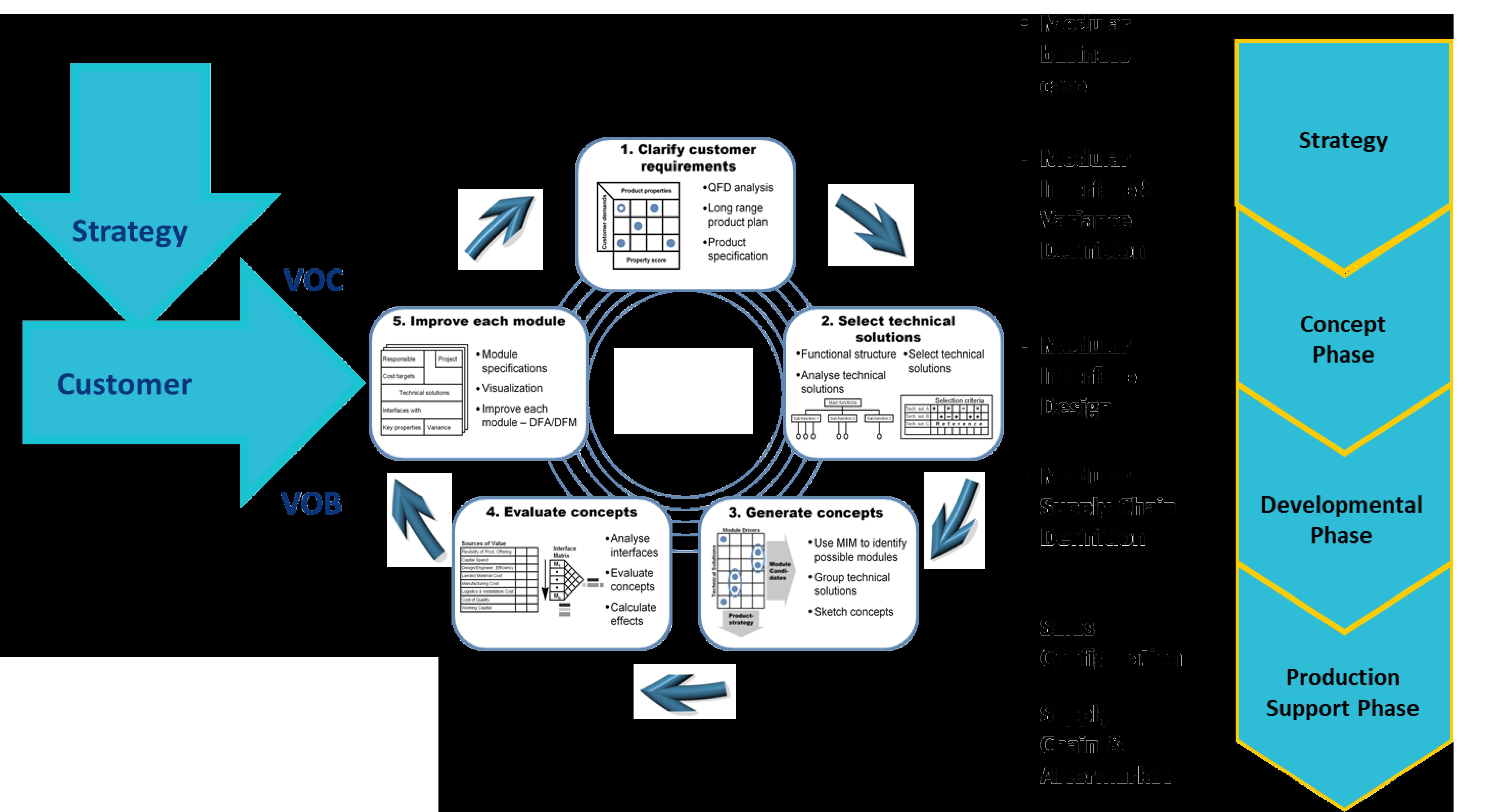 modularization approach-1