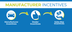 Auto Dealership Sales and Service Commissions Best Practices: Part V