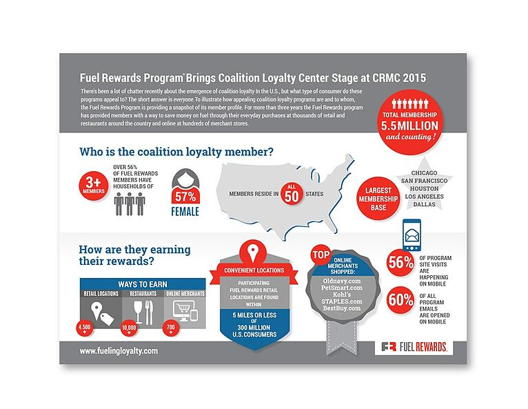 Coalition Loyalty Infographic