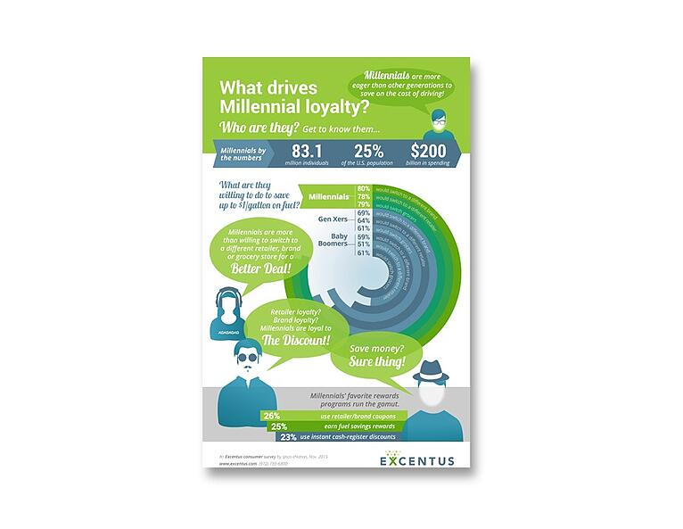 Infographic - What drives Millennial loyalty?