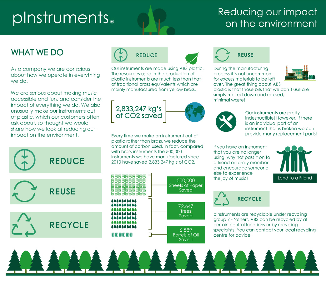 Reducing Our Impact on the Environment