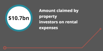 property investing expenses