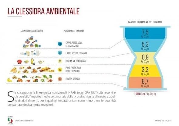 Anche la carne sposa la sostenibilità ambientale