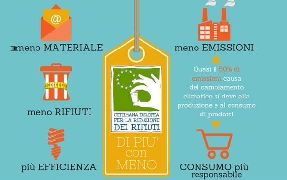 Torna la Settimana Europea per la Riduzione dei Rifiuti, Italia capofila