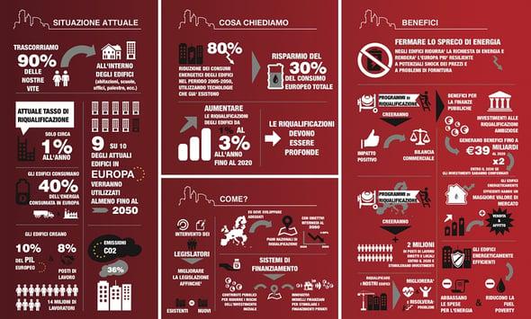 Ridurre lo spreco energetico negli edifici? Ci pensa