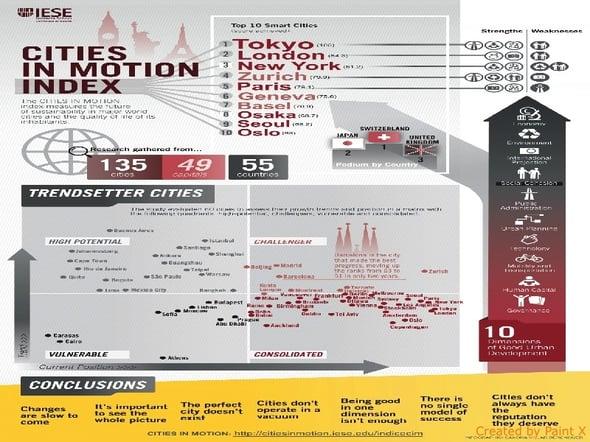 """Qual è la città più """"smart""""? A svelarlo è il Cities Motion Index 2014"""