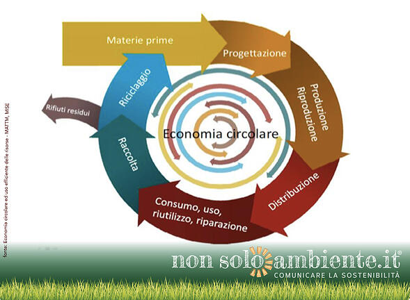 Misurare l'economia circolare: il documento del Ministero dell'Ambiente dopo la consultazione pubblica