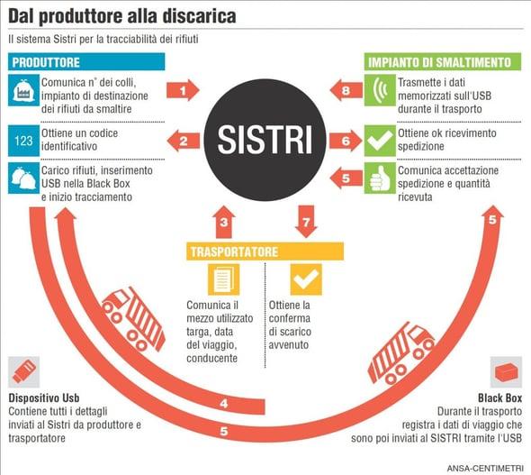 SISTRI: nuovo decreto, vecchi problemi