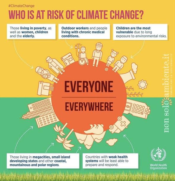Le morti premature del clima che cambia
