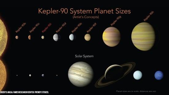 NASA e Google scoprono un nuovo sistema solare