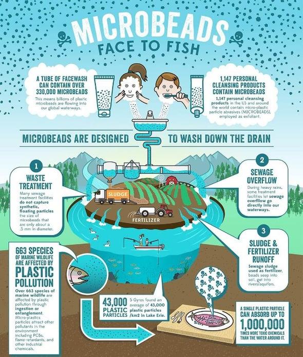 Microgranuli: lodati dalla pubblicità ma serio pericolo per l'ambiente