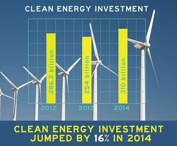 Energie rinnovabili: nel 2014 investimenti in crescita