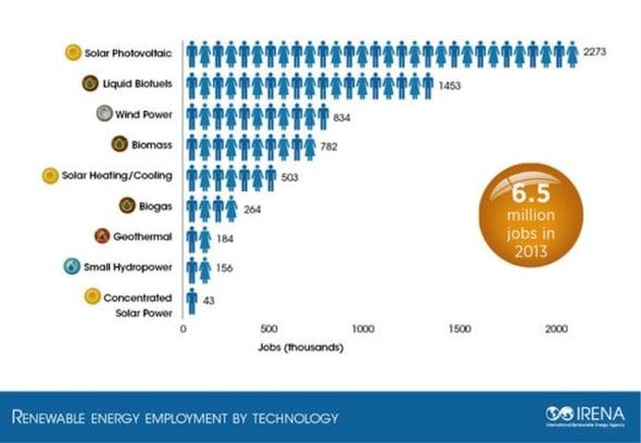 Rinnovabili, dalla Cina agli Usa crescono gli occupati. E l'Italia?