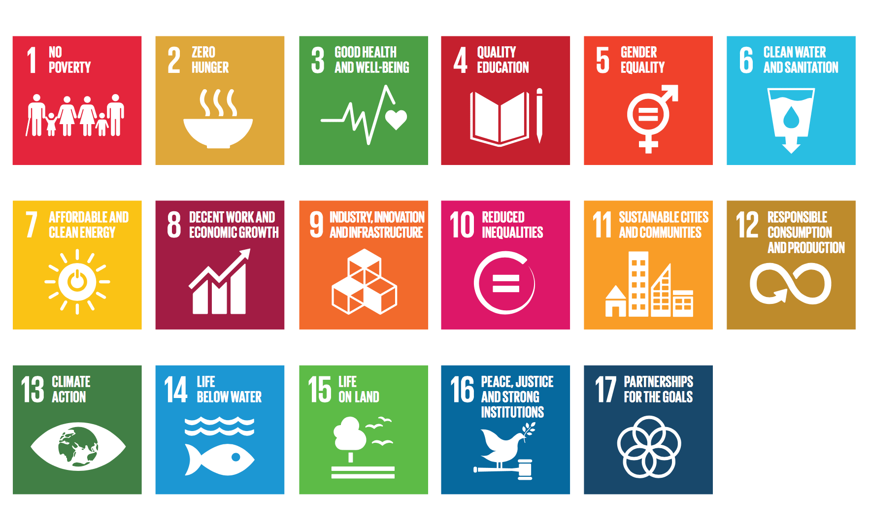 Italy and the 17 SDGs at a glance