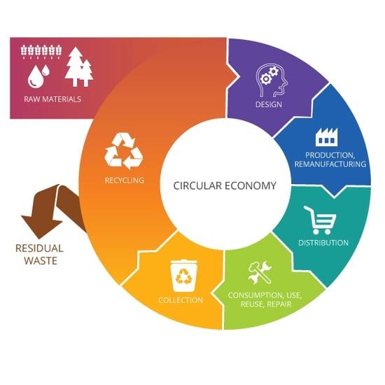 In Senato va di scena la circular economy