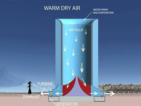 Solar Wind Downdraft Tower: la prima torre solare-eolica sarà in Arizona!