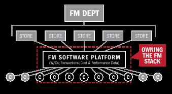 FM_Stack