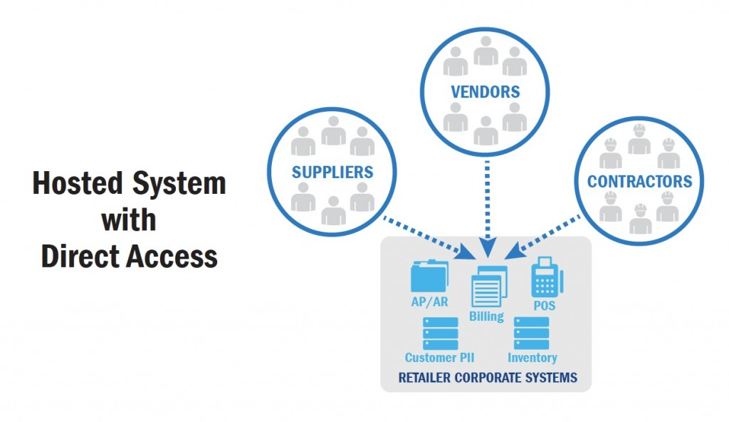 Hosted_System