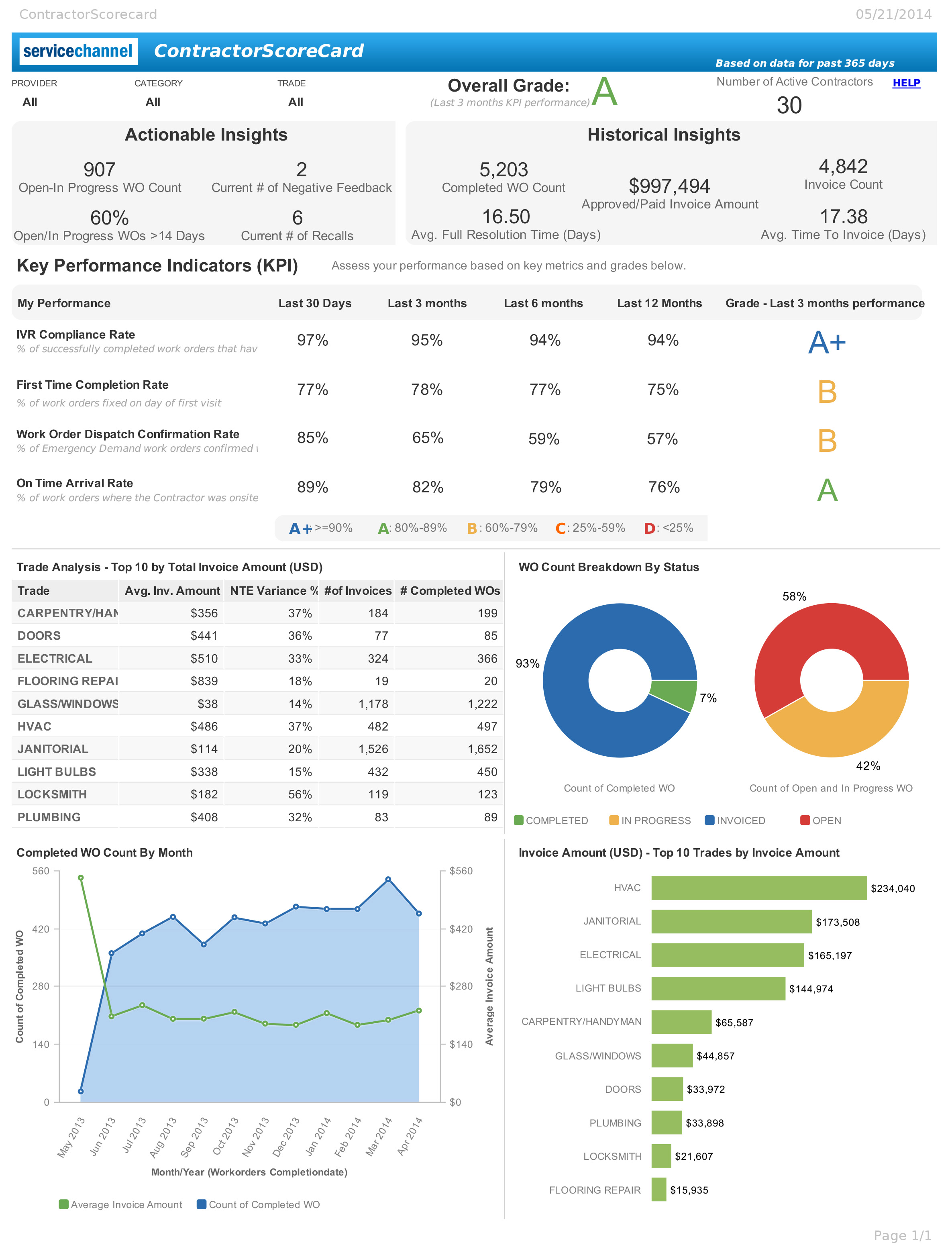 ServiceChannel_Analytics_Report