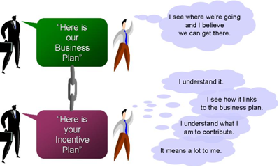Employee incentive plans how do i get sustained performance from my key people for Long term incentive plan design