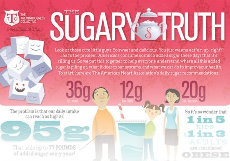 "Here's ""The Sugary Infographic"""