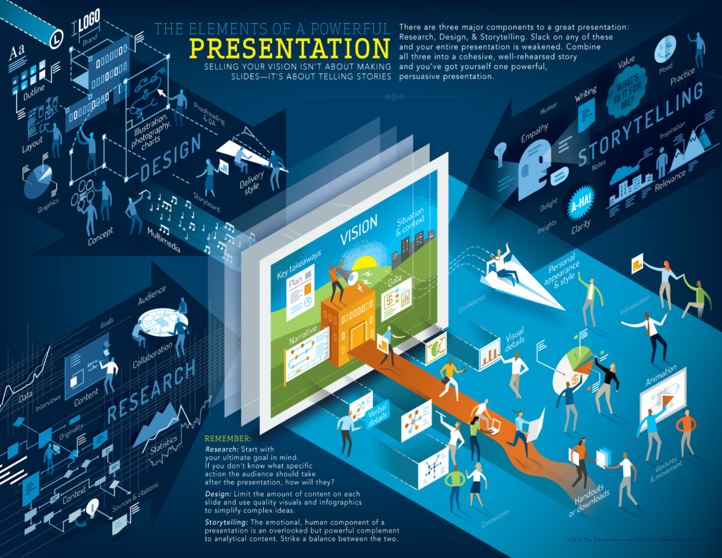 The Elements of a Powerful Presentation